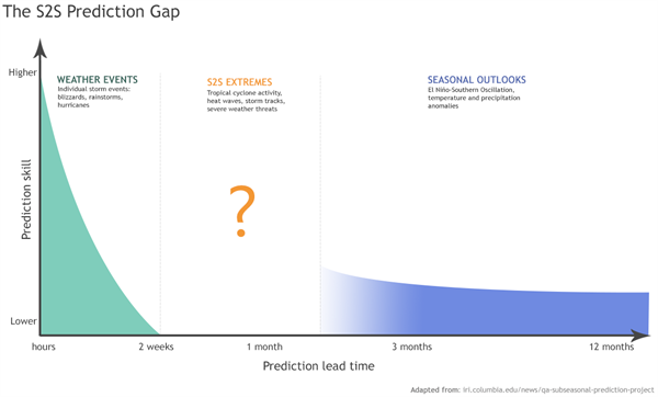 MAPP-NGGPS Webinar: Sources of Predictability at Subseasonal to Seasonal Time Scales