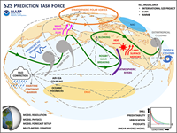 MAPP's S2S Prediction Task Force Announces AGU Special Collection on S2S Research