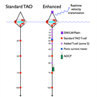 Enhanced ocean boundary later observations on NDBC TAO moorings