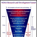 OAR/CPO hosted webinars on Transitioning Research to Applications