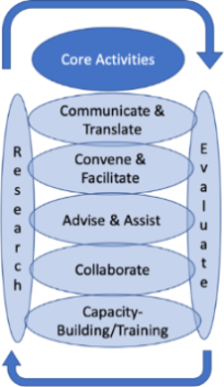 A diagram showing 5 RISA core activities enveloped by