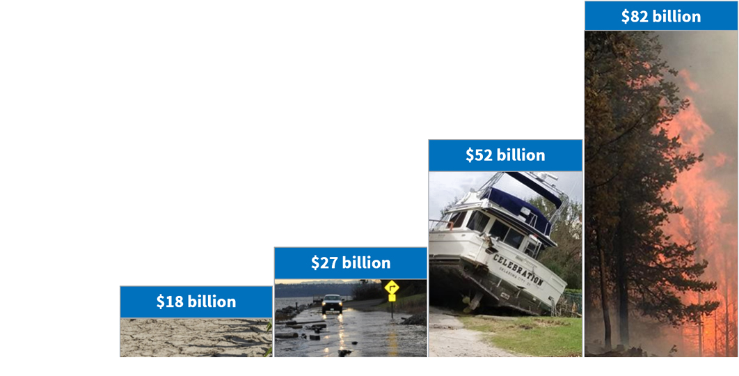 Billion Dollar Disasters chart