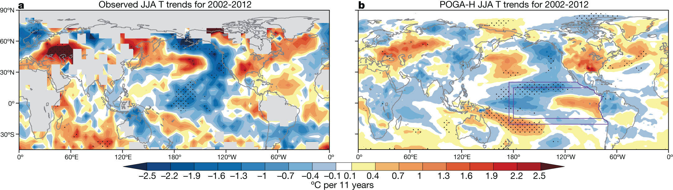 Simulated temperature trend patterns (right) created by climate modelers at Scripps Institution of Oceanography, UC San Diego, showed strong agreement to observed boreal summer temperatures (left) for 2002-2012. JJA stands for June July August. Image courtesy of Nature