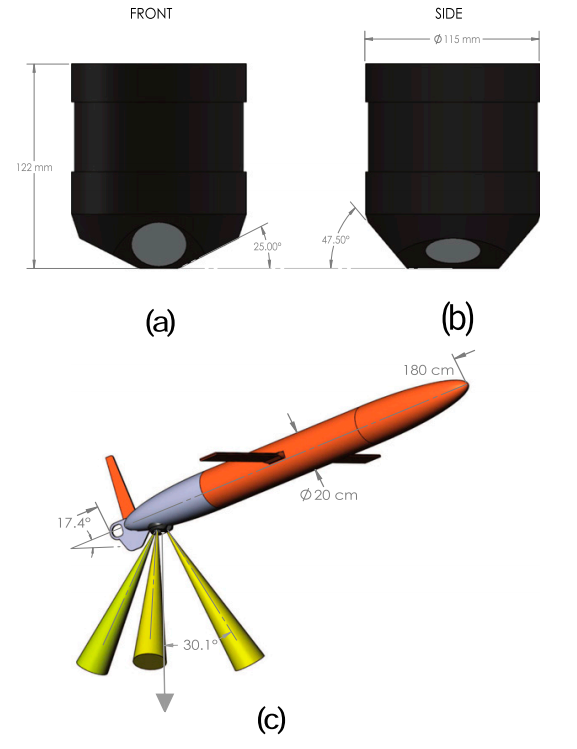 Schematics of the 1-MHz Nortek AD2CP and its installation in a Spray glider. (a) Front and (b) side views of the instrument showing the size of the instrument and the geometry of the four transducers. (c) The downward-looking three-beam pattern when the glider is pitch upward at 17.48; the forward-looking beam is not shown, since it is not used for velocity measurements during ascent. (Courtesy Todd et al.)
